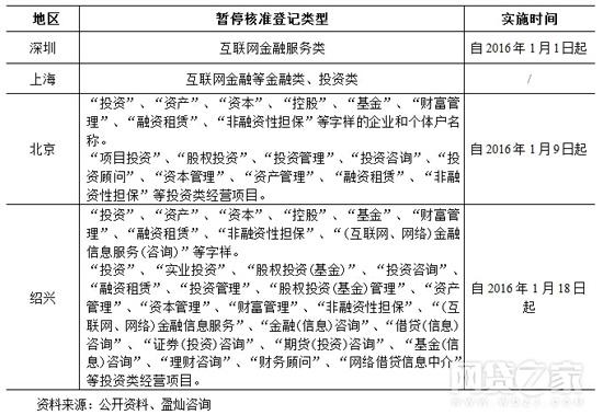 表1:工商登记暂停地区